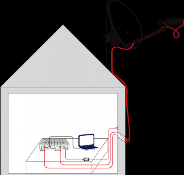Internet via Sat Antenne